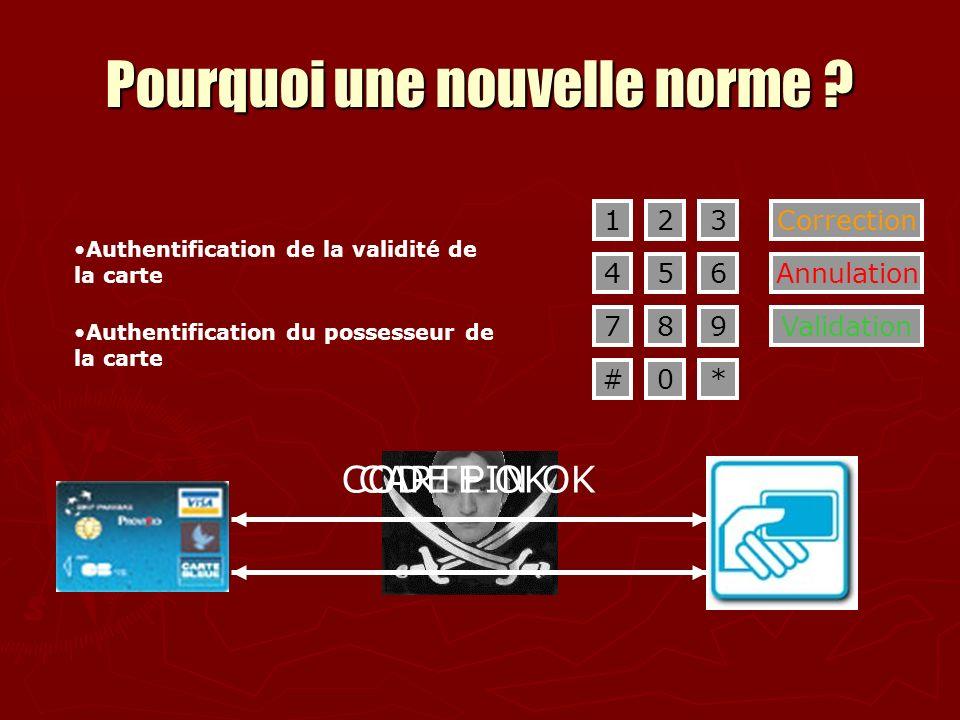 Pourquoi une nouvelle norme ? 1 45 2 6 789 0 3 #* Correction Annulation Validation CODE PIN OKCARTE OK Authentification du possesseur de la carte Auth