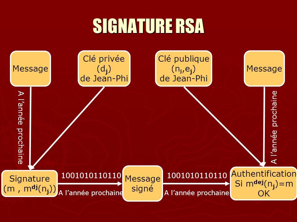 SIGNATURE RSA Message Signature (m, m dj (n j )) A l a n n é e p r o c h a i n e Message signé Authentification Si m dej (n j )=m OK 1001010110110 A l