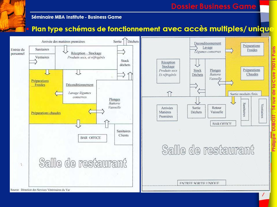 7 Philippe DUBOST, 14 rue de la Cure 75016 Paris Séminaire MBA Institute - Business Game Plan type schémas de fonctionnement avec accès multiples/ uni