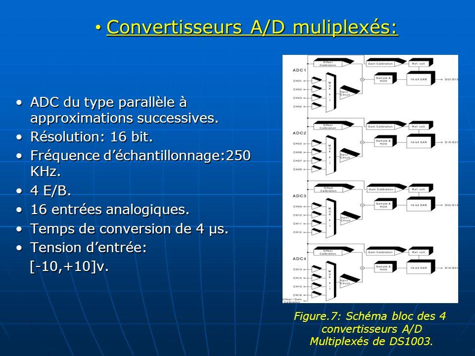 Convertisseurs A/D muliplexés: Convertisseurs A/D muliplexés: ADC du type parallèle à approximations successives.ADC du type parallèle à approximation
