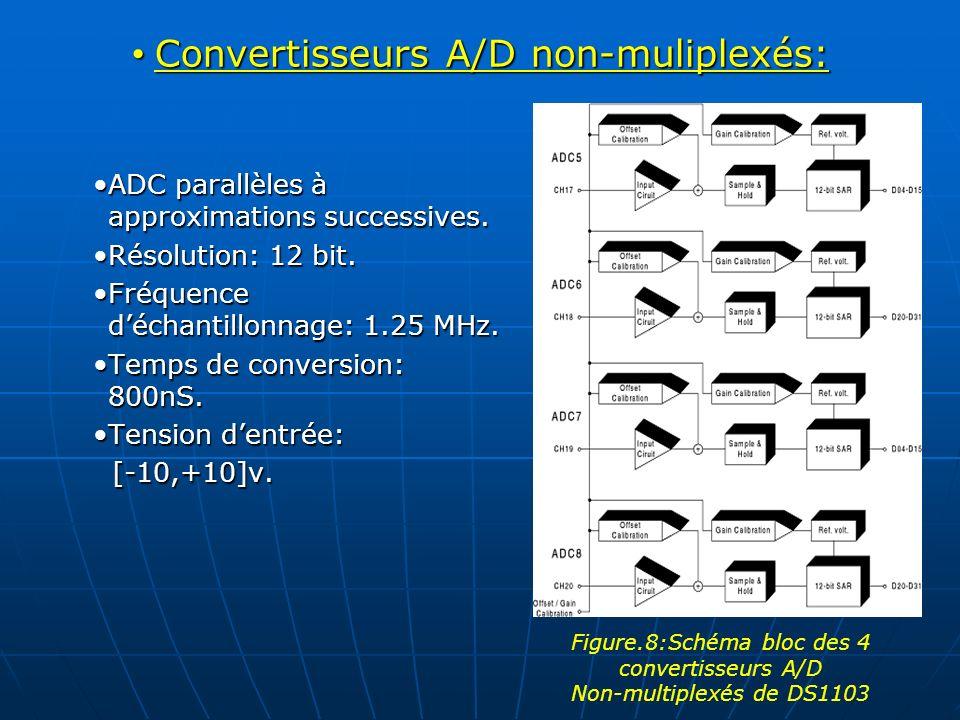Convertisseurs A/D non-muliplexés: Convertisseurs A/D non-muliplexés: ADC parallèles à approximations successives.ADC parallèles à approximations succ