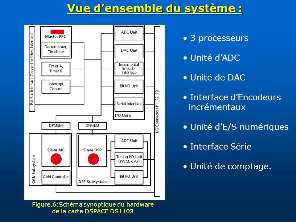 Vue densemble du système : Figure.6:Schéma synoptique du hardware de la carte DSPACE DS1103 3 processeurs Unité dADC Unité de DAC Interface dEncodeurs