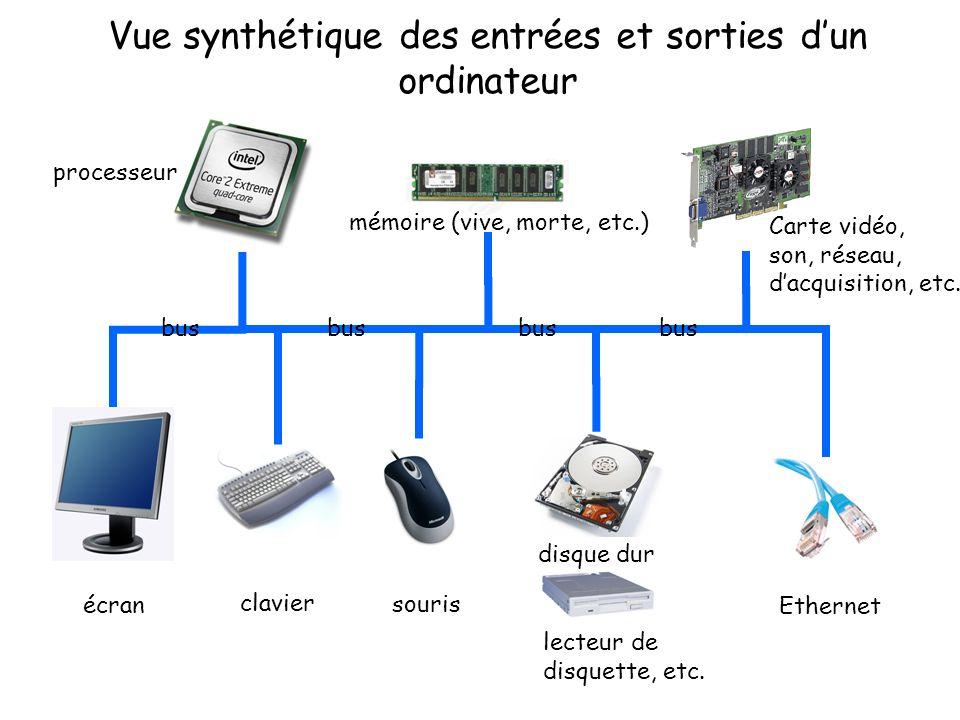 Vue synthétique des entrées et sorties dun ordinateur écran clavier souris disque dur lecteur de disquette, etc. Ethernet processeur mémoire (vive, mo