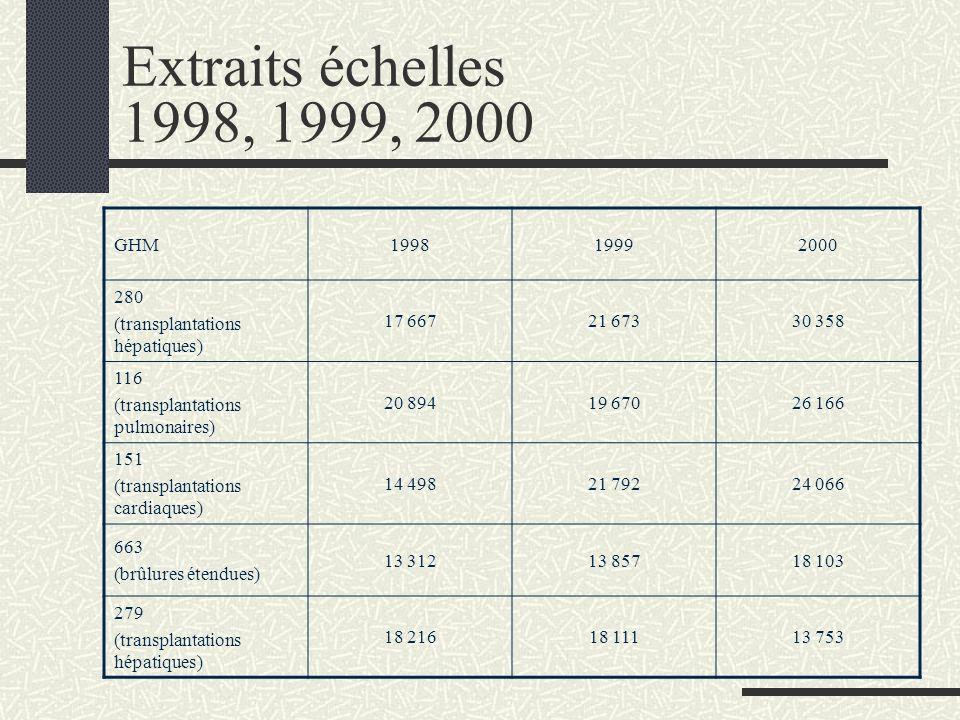 n Elle permet d'affecter un poids économique relatif à chaque GHM, à partir d'un échantillon d'établissements volontaires. n Depuis 1993, le Ministère