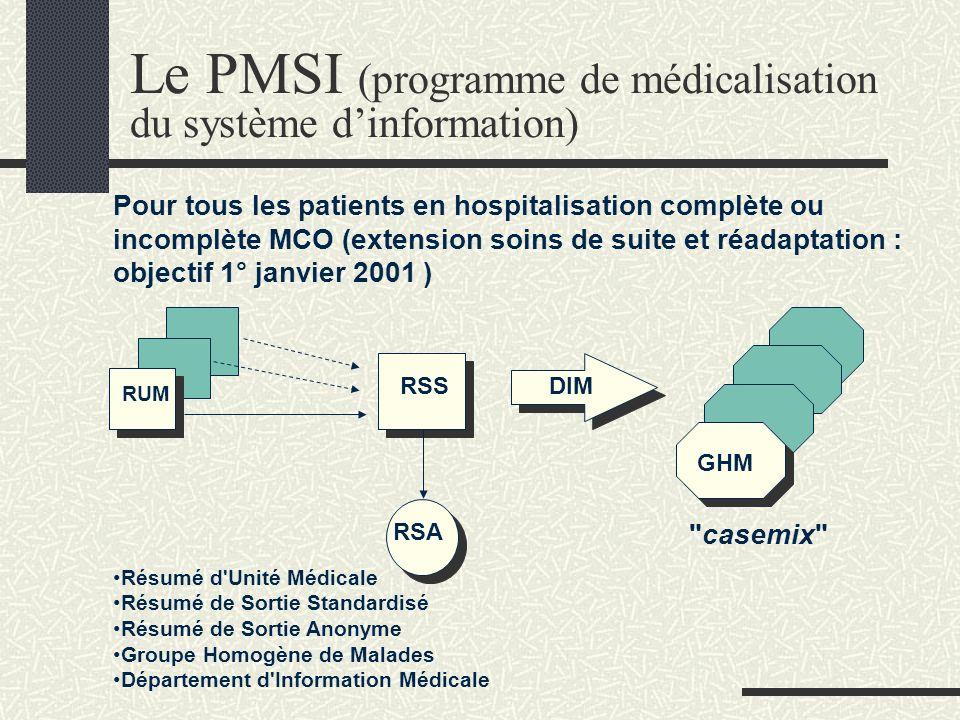 5. Lactivité de lhôpital Le PMSI Le point ISA GHM et GHS Nomenclatures et CCAM Léchelle nationale des coûts