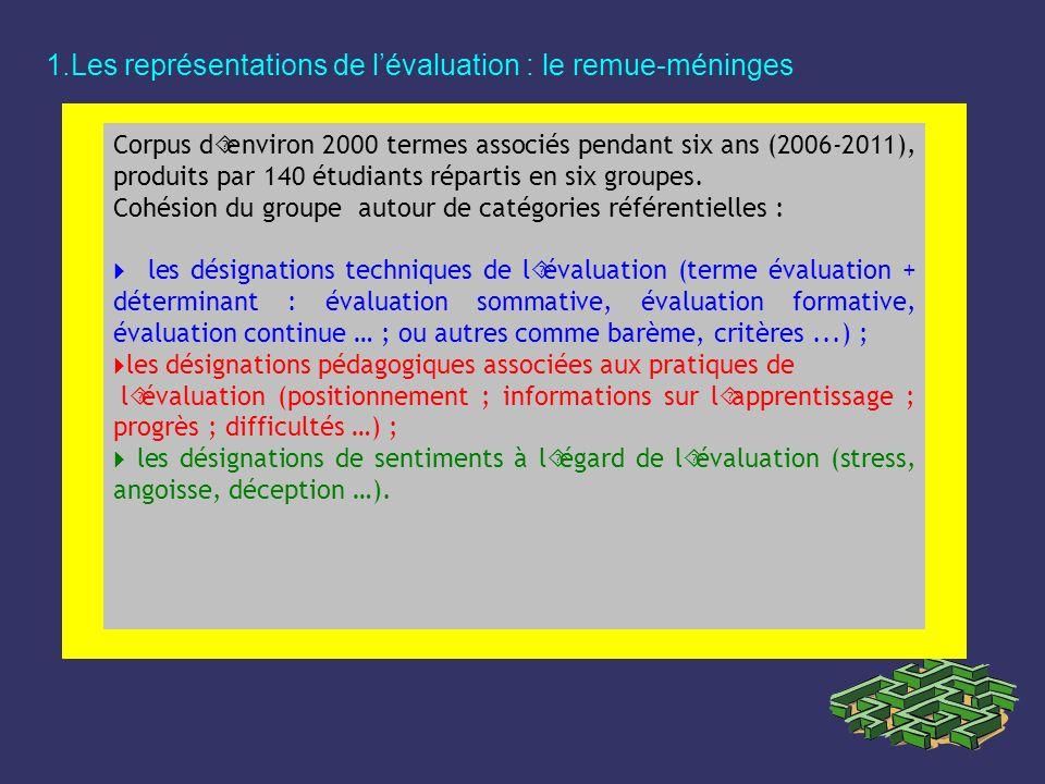 1.Les représentations de lévaluation : le remue-méninges Corpus d´environ 2000 termes associés pendant six ans (2006-2011), produits par 140 étudiants
