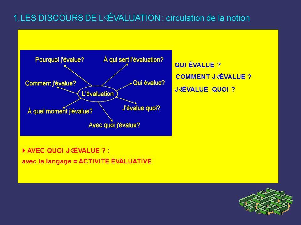 1.LES DISCOURS DE L´ÉVALUATION : circulation de la notion AVEC QUOI J´ÉVALUE ? : avec le langage = ACTIVITÉ ÉVALUATIVE QUI ÉVALUE ? COMMENT J´ÉVALUE ?