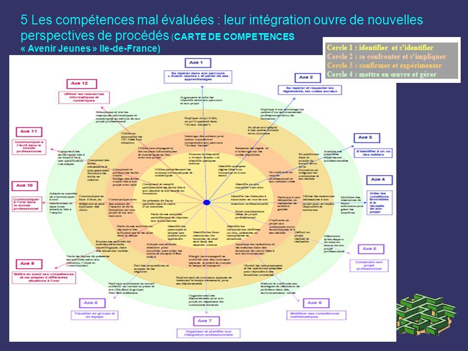 5 Les compétences mal évaluées : leur intégration ouvre de nouvelles perspectives de procédés (CARTE DE COMPETENCES « Avenir Jeunes » Ile-de-France)