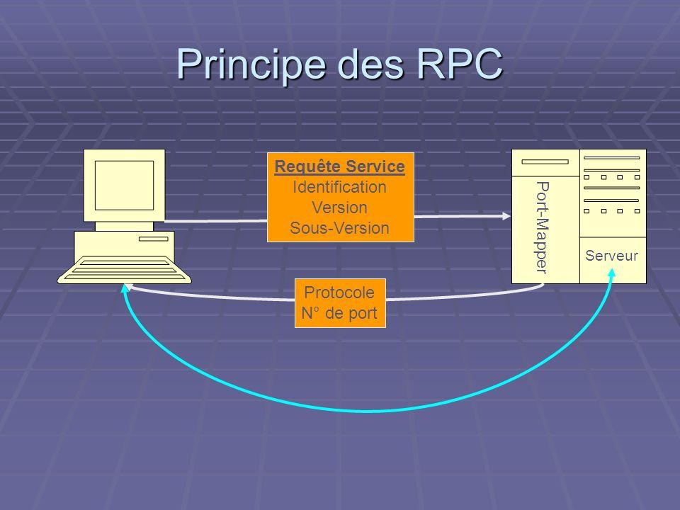 Principe des RPC Port-Mapper Serveur Requête Service Identification Version Sous-Version Protocole N° de port