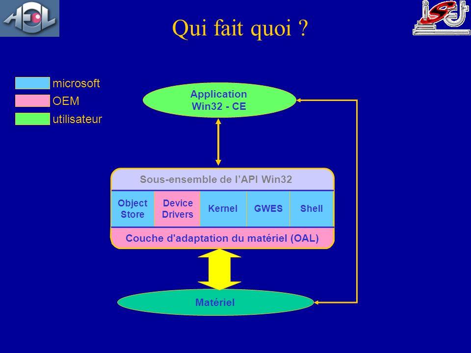 Qui fait quoi ? Application Win32 - CE Matériel Sous-ensemble de lAPI Win32 Couche d'adaptation du matériel (OAL) Device Drivers Object Store KernelGW
