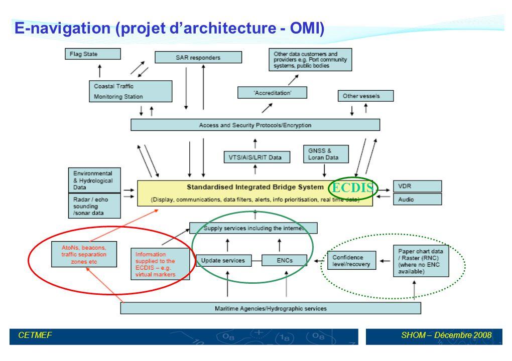 SHOM – Décembre 2008CETMEF ECDIS E-navigation (projet darchitecture - OMI)