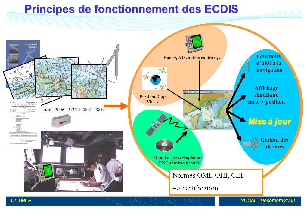 SHOM – Décembre 2008CETMEF Principes de fonctionnement des ECDIS Fonctions daides à la navigation Corr : 2006 – 1713 à 2007 – 3319 Position, Cap, Vitesse Gestion des alarmes Données cartographiques (ENC et mises à jour) Radar, AIS, autres capteurs,...