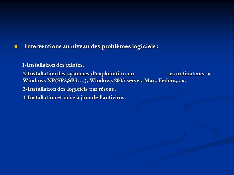 1. Résolution des problèmes matériels ou logiciels : Interventions au niveau des problèmes matériels : Interventions au niveau des problèmes matériels