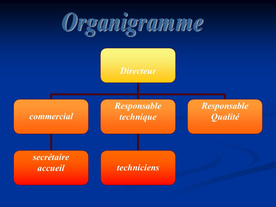 Directeur commercial secrétaire accueil Responsable technique techniciens Responsable Qualité