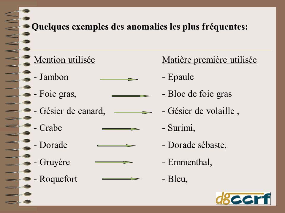 Quelques exemples des anomalies les plus fréquentes: Mention utilisée - Jambon - Foie gras, - Gésier de canard, - Crabe - Dorade - Gruyère - Roquefort