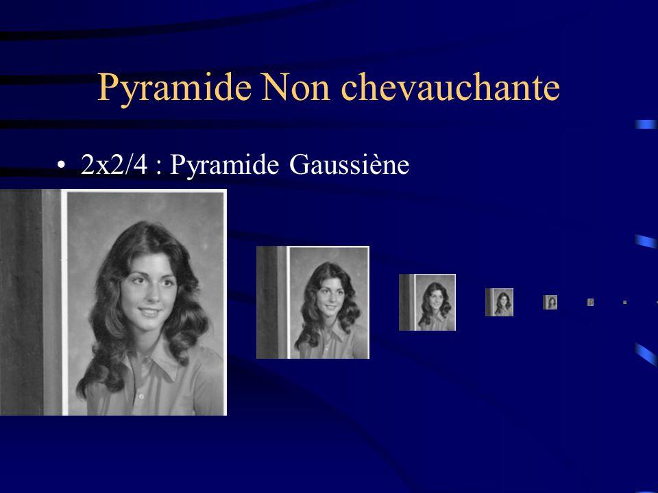 Pyramide Non chevauchante 2x2/4 : Pyramide Gaussiène
