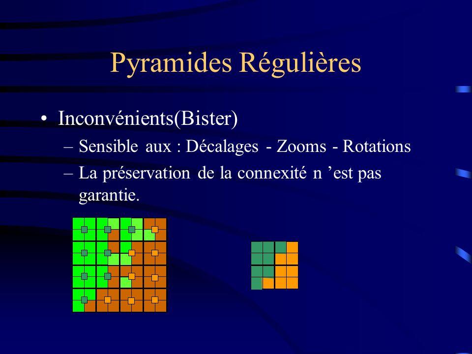 Pyramides Régulières Inconvénients(Bister) –Sensible aux : Décalages - Zooms - Rotations –La préservation de la connexité n est pas garantie.