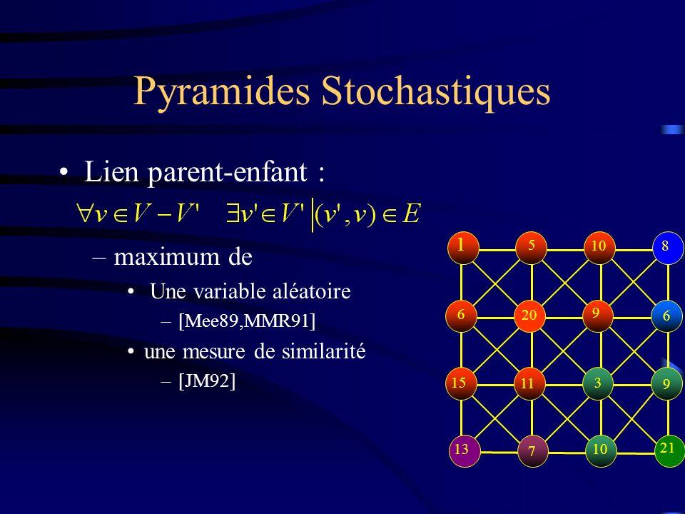 Pyramides Stochastiques Lien parent-enfant : –maximum de Une variable aléatoire –[Mee89,MMR91] une mesure de similarité –[JM92] 1 5 10 8 6 20 9 6 15 11 3 9 13 7 10 21