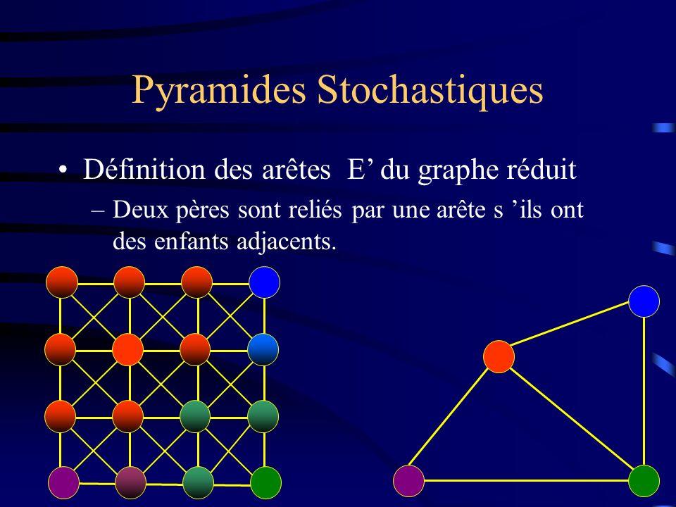 Pyramides Stochastiques Définition des arêtes E du graphe réduit –Deux pères sont reliés par une arête s ils ont des enfants adjacents.