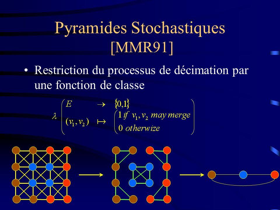 Pyramides Stochastiques [MMR91] Restriction du processus de décimation par une fonction de classe