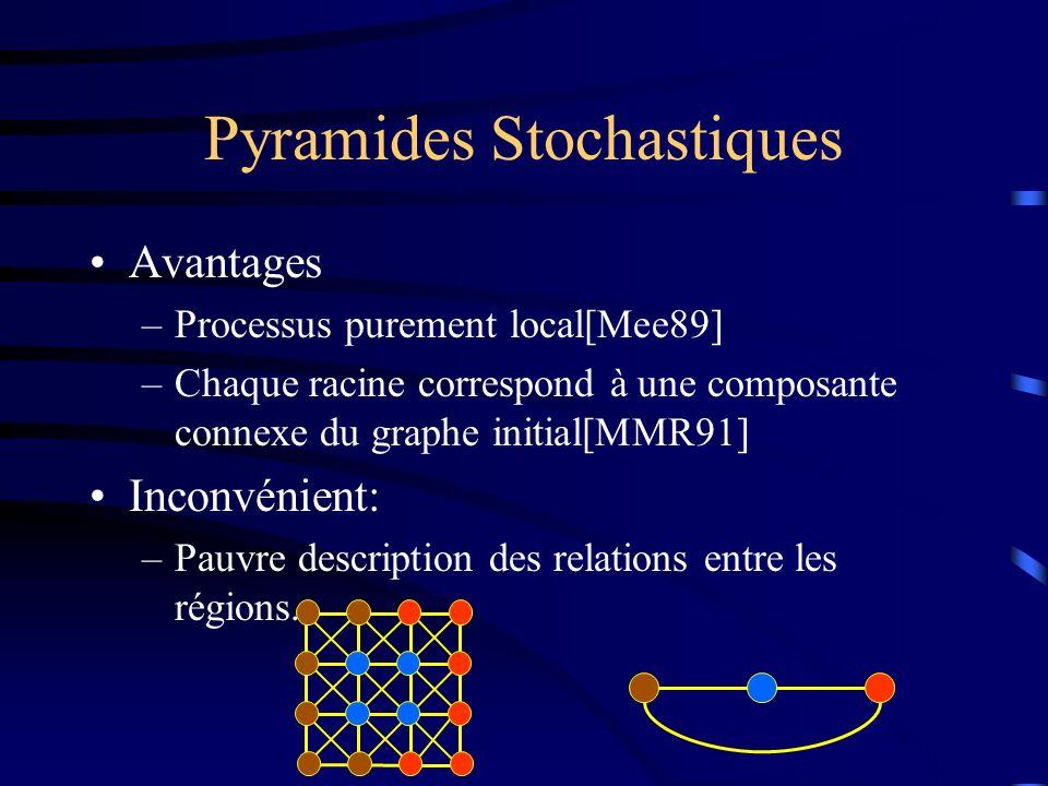 Pyramides Stochastiques Avantages –Processus purement local[Mee89] –Chaque racine correspond à une composante connexe du graphe initial[MMR91] Inconvénient: –Pauvre description des relations entre les régions.