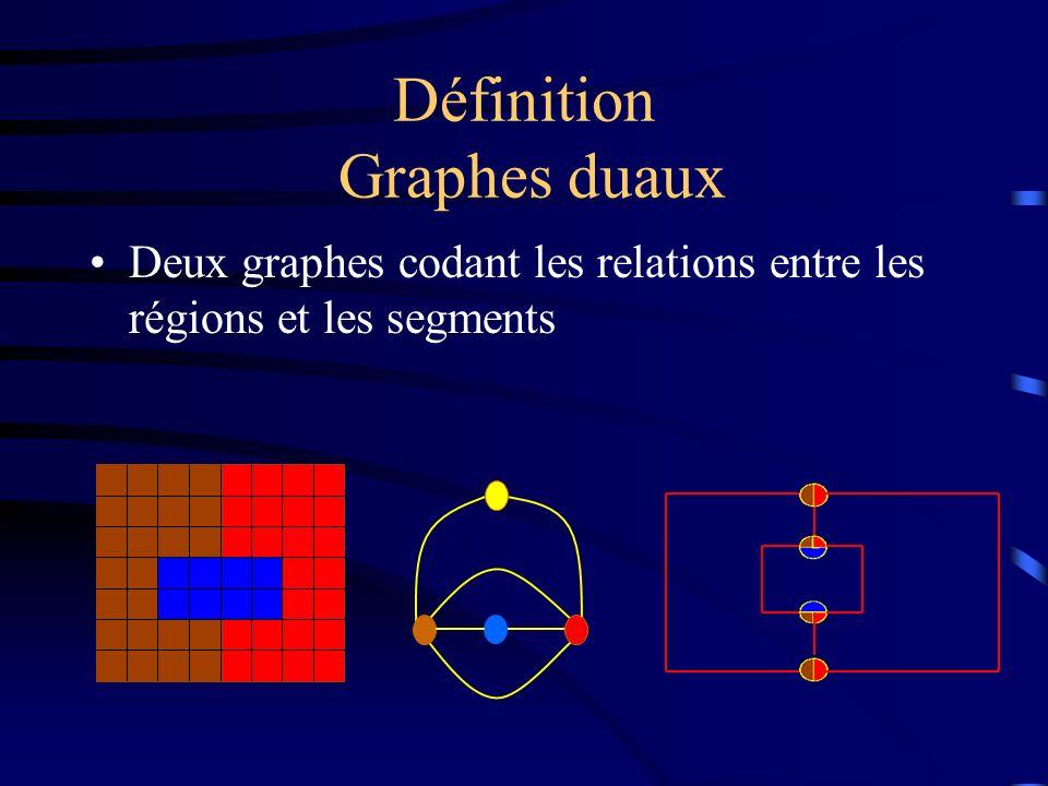 Définition Graphes duaux Deux graphes codant les relations entre les régions et les segments
