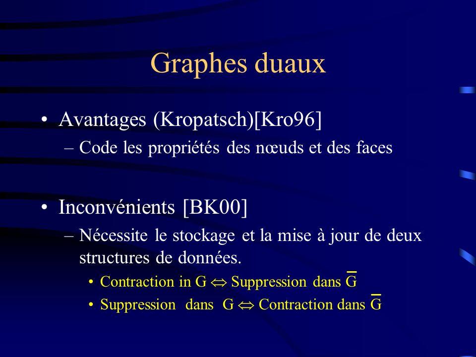 Graphes duaux Avantages (Kropatsch)[Kro96] –Code les propriétés des nœuds et des faces Inconvénients [BK00] –Nécessite le stockage et la mise à jour de deux structures de données.