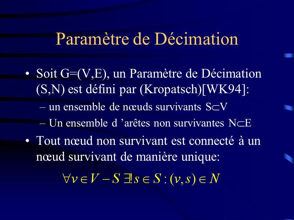 Paramètre de Décimation Soit G=(V,E), un Paramètre de Décimation (S,N) est défini par (Kropatsch)[WK94]: –un ensemble de nœuds survivants S V –Un ensemble d arêtes non survivantes N E Tout nœud non survivant est connecté à un nœud survivant de manière unique: