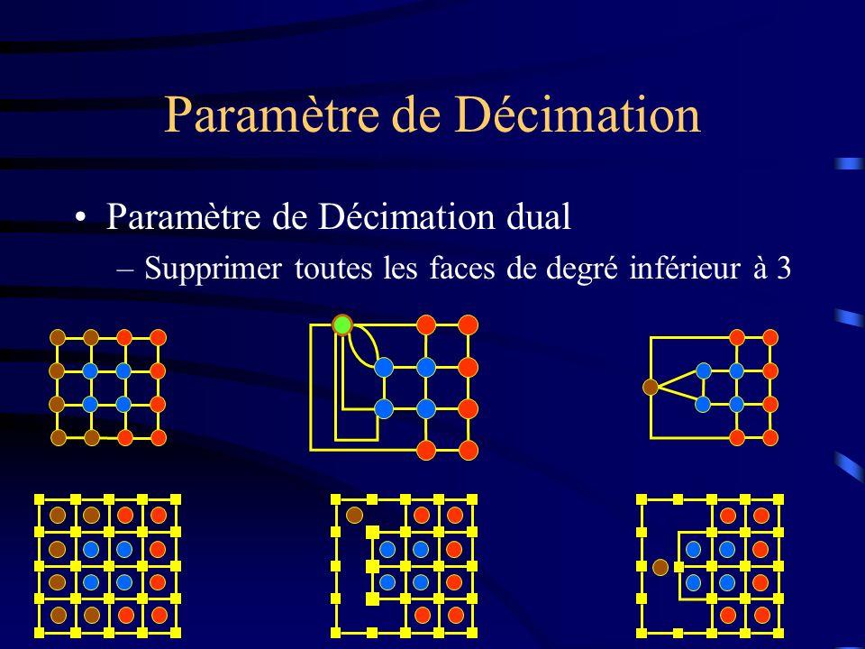 Paramètre de Décimation Paramètre de Décimation dual –Supprimer toutes les faces de degré inférieur à 3