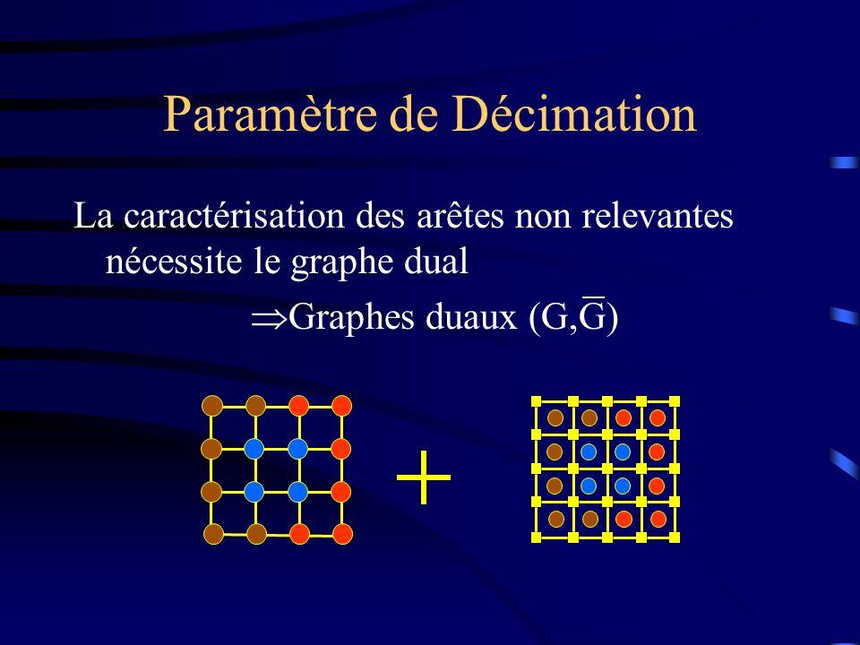 Paramètre de Décimation La caractérisation des arêtes non relevantes nécessite le graphe dual Graphes duaux (G,G)