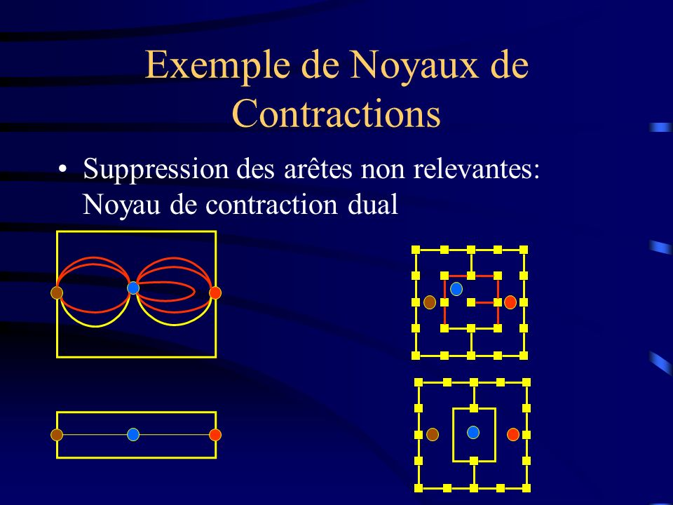 Exemple de Noyaux de Contractions Suppression des arêtes non relevantes: Noyau de contraction dual