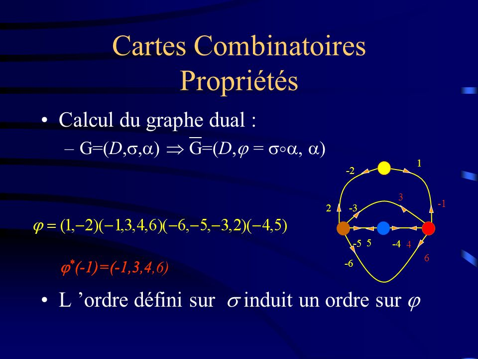 Cartes Combinatoires Propriétés Calcul du graphe dual : –G=(D,, ) G=(D, =, ) L ordre défini sur induit un ordre sur * (-1)=(-1, * (-1)=(-1,3 * (-1)=(-1,3,4 * (-1)=(-1,3,4,6) 1 5 -5 -4 -3 -6 6 2 -2 4 3