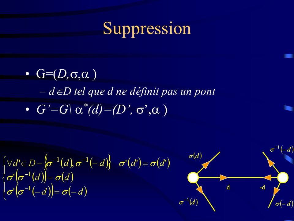 Suppression G=(D,, ) –d D tel que d ne définit pas un pont G=G\ * (d)=(D,, ) d-d