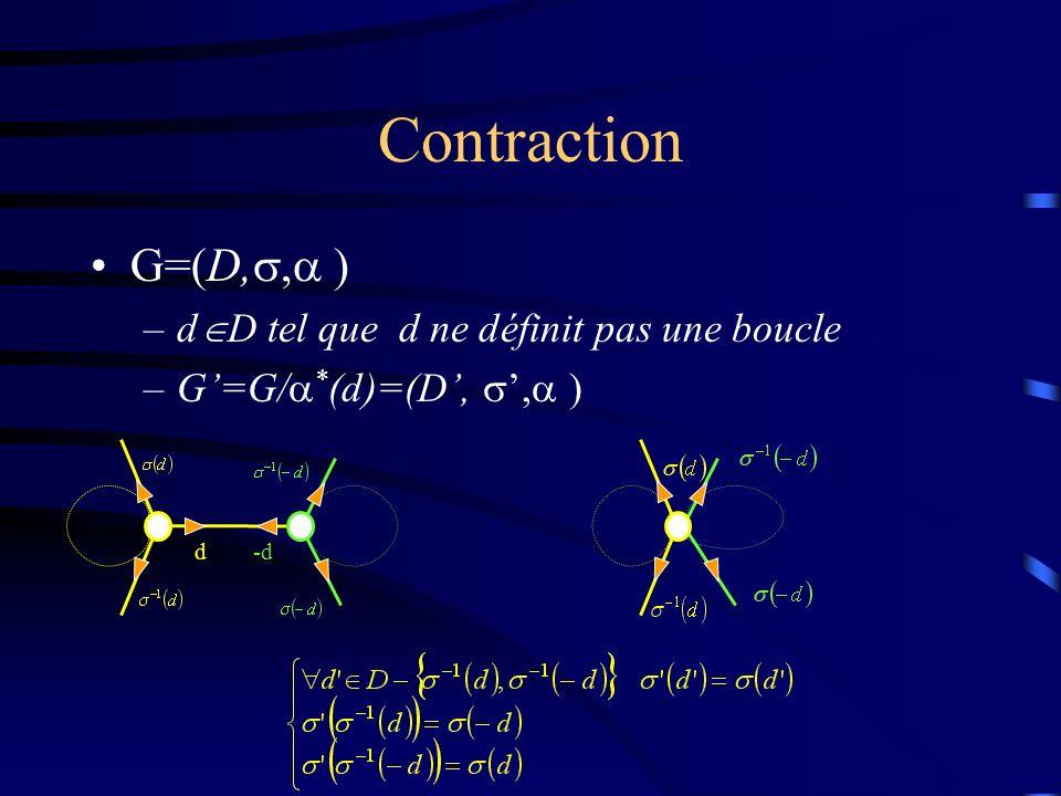 Contraction G=(D,, ) –d D tel que d ne définit pas une boucle –G=G/ * (d)=(D,, ) d-d
