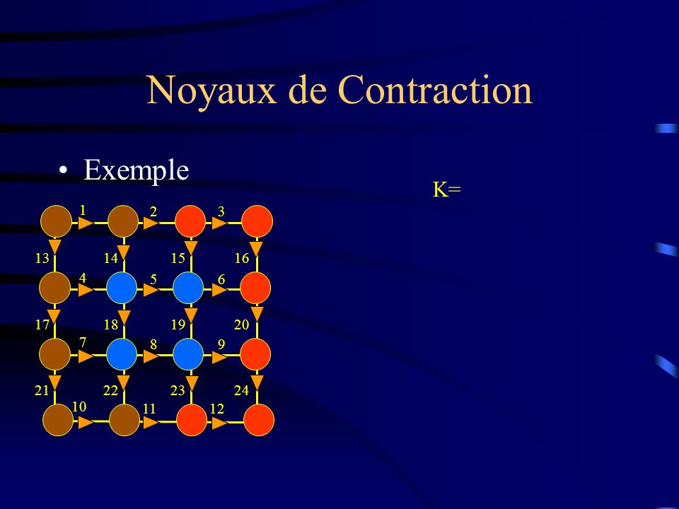 Noyaux de Contraction Exemple 1 23 4 56 7 89 10 1112 13141516 17181920 21222324 K=