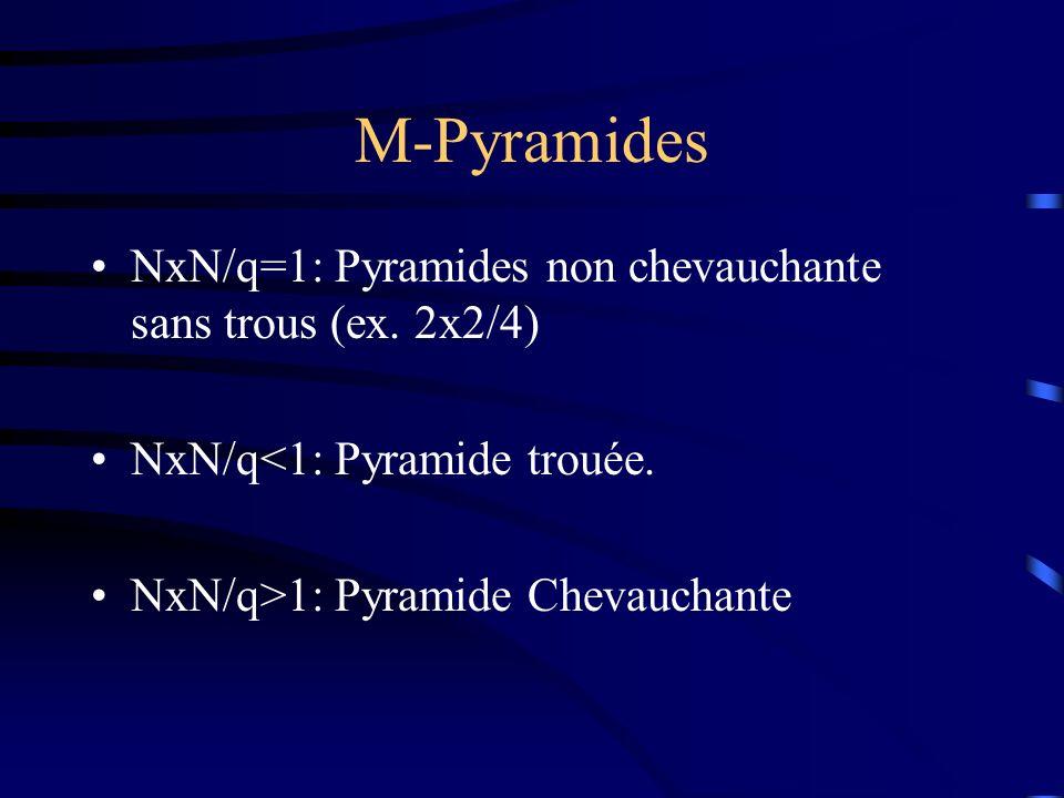 M-Pyramides NxN/q=1: Pyramides non chevauchante sans trous (ex.