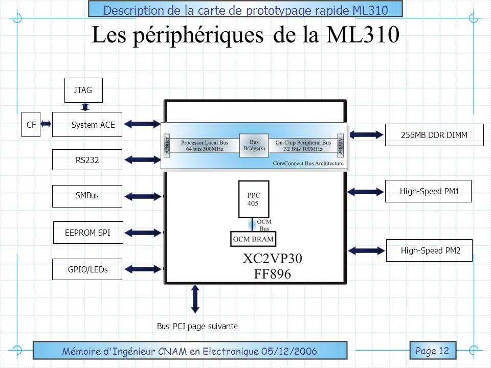 Mémoire d Ingénieur CNAM en Electronique 05/12/2006 Page 13 AMD Flash GPIOIDE(2)USB(2) RS232(2) PS/2 KPort //SMBus Audio Ali M1535+ South Bridge Intel GD82559 10/100 Ethernet NIC RJ45 Bus PCI 3,3V du FPGA PCI 3,3V TI PCI 2250 PCI 5V Description de la carte de prototypage rapide ML310