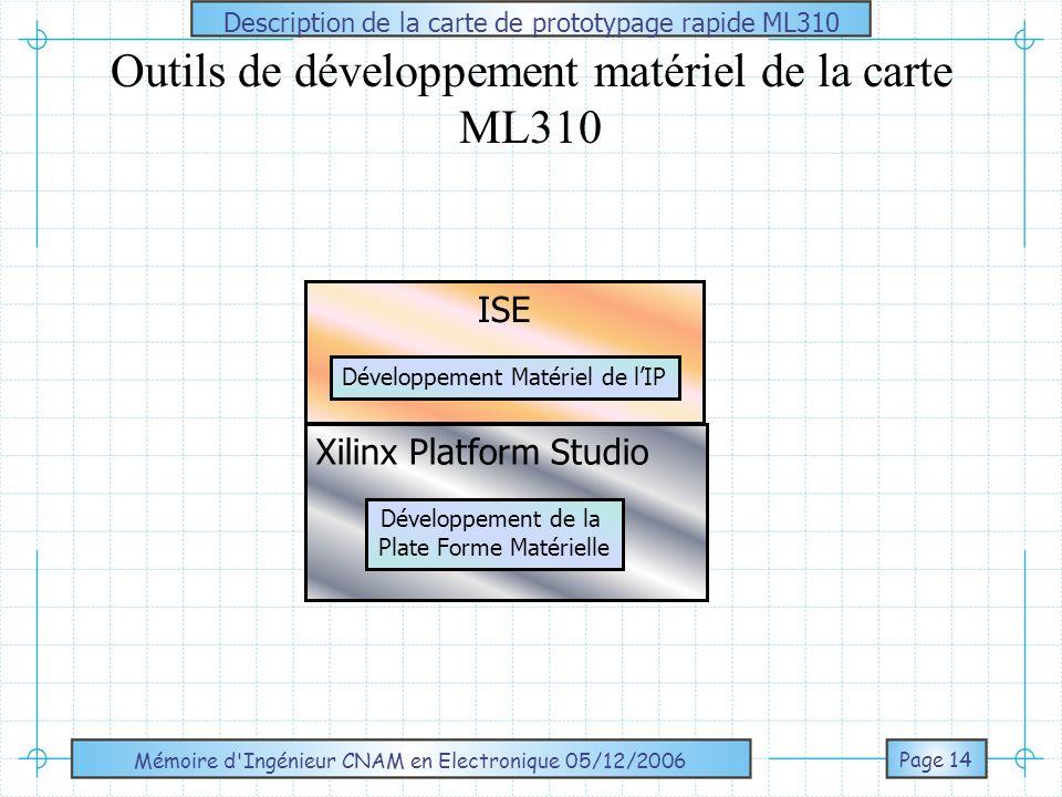 Mémoire d Ingénieur CNAM en Electronique 05/12/2006 Page 15 Outils de développement du matériel de la carte ML310 Xilinx Platform Studio (XPS) Carte ML310 ISE Développement Matériel de lIP Simulation MODELSIM Synthèse SYNPLIFY FPGA XC2VP30 Entrées Sorties Développement de la Plate Forme Matérielle PPC Bus CoreConnect Interface BUS/IP Périphériques et Bus Cartes Périphériques Générer le BitStream IP ISE Développement de Linterface entre lIP et la Plate Forme Matérielle Description de la carte de prototypage rapide ML310