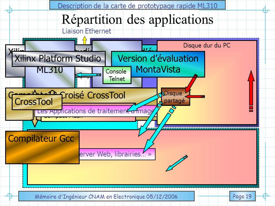 Mémoire d Ingénieur CNAM en Electronique 05/12/2006 APPLICATION DE TRAITEMENT D IMAGE Principe de la compression JPEG Préparation de limplantation du noyau JPEG sur le FPGA de la carte ML310