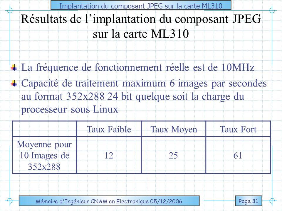 Mémoire d Ingénieur CNAM en Electronique 05/12/2006 PARTIE LOGICIELLE Cahier des charges de la partie logicielle Séquence dacquisition puis de compression depuis une page HTML