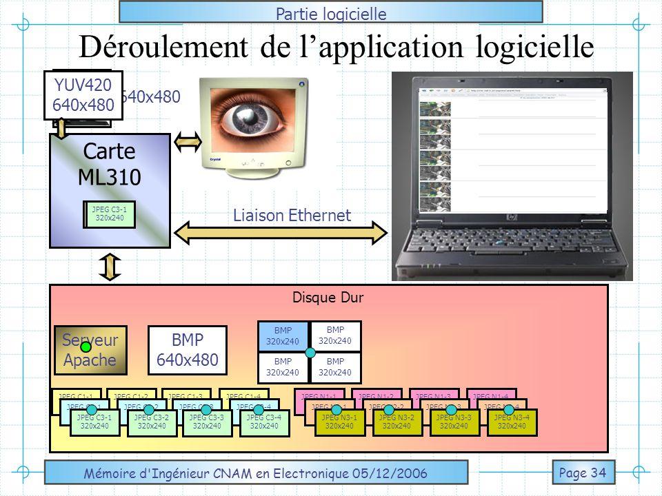 Mémoire d Ingénieur CNAM en Electronique 05/12/2006 Page 35 Démonstration Lancement de la console en mode Telnet Page du serveur Apache Lien vers lacquisition puis compression dune image de 640x480 24bits