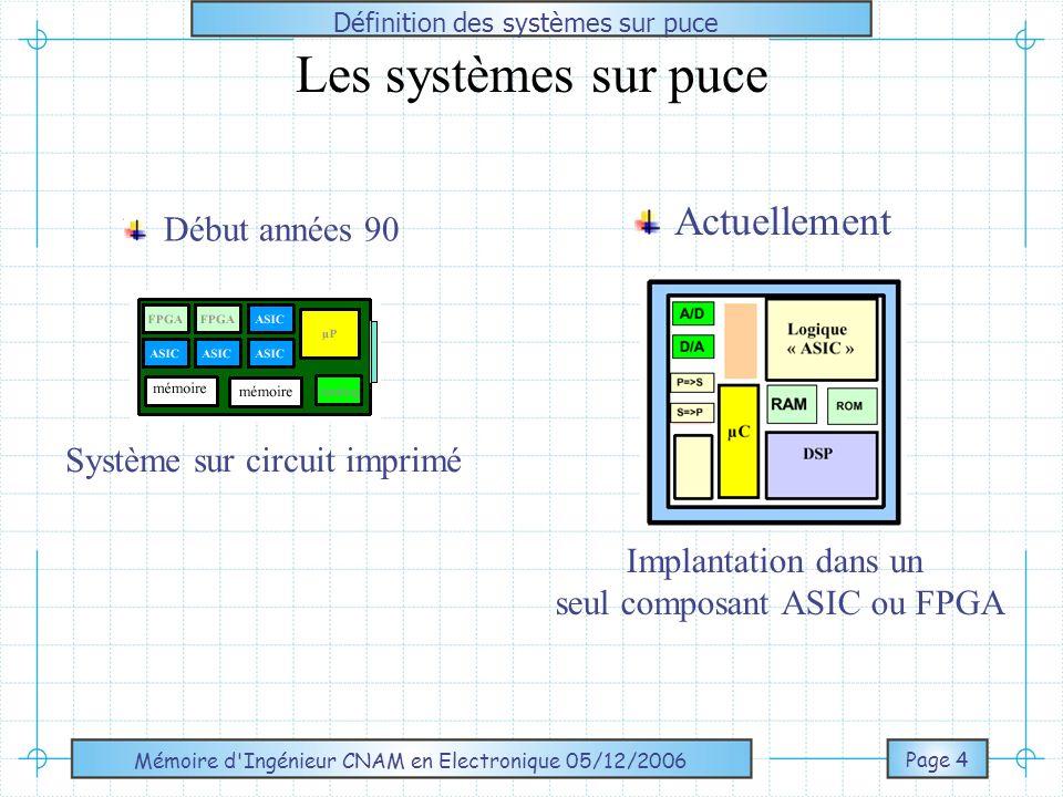 Mémoire d Ingénieur CNAM en Electronique 05/12/2006 Page 5 Définition des SOPC/SOC « System On Programmable Chip» : est une collection déléments en interaction sur un seul circuit programmable.