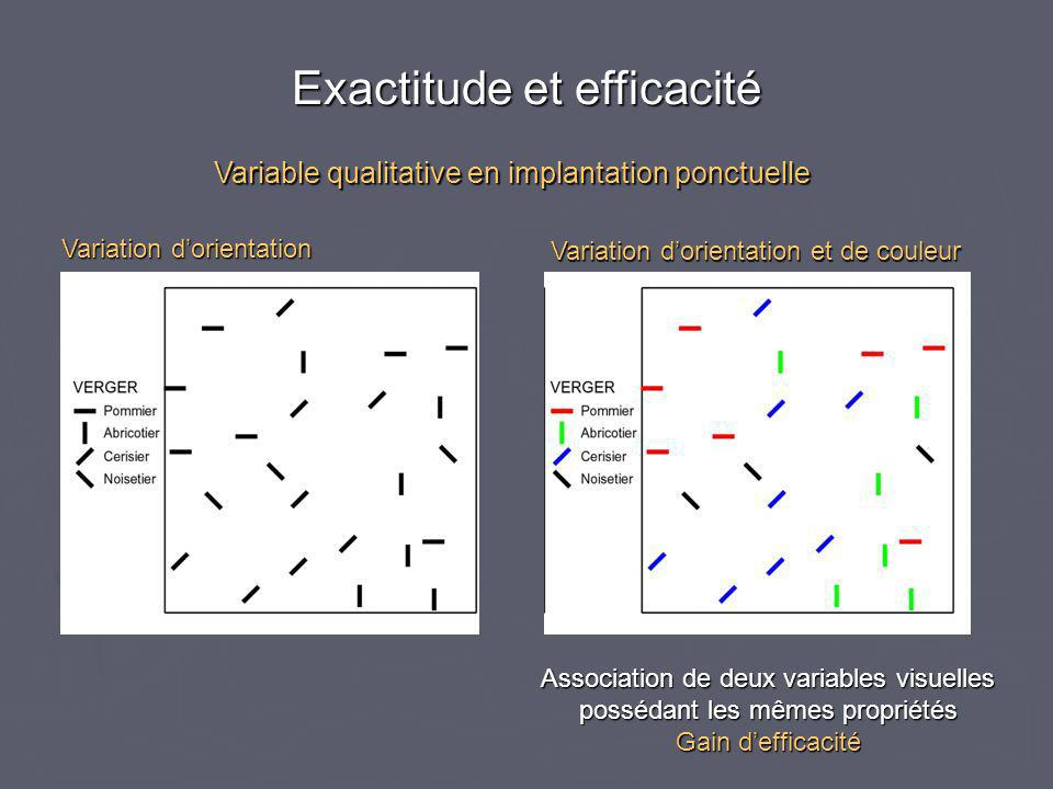 Variable qualitative en implantation ponctuelle Variation dorientation Variation dorientation et de couleur Association de deux variables visuelles po