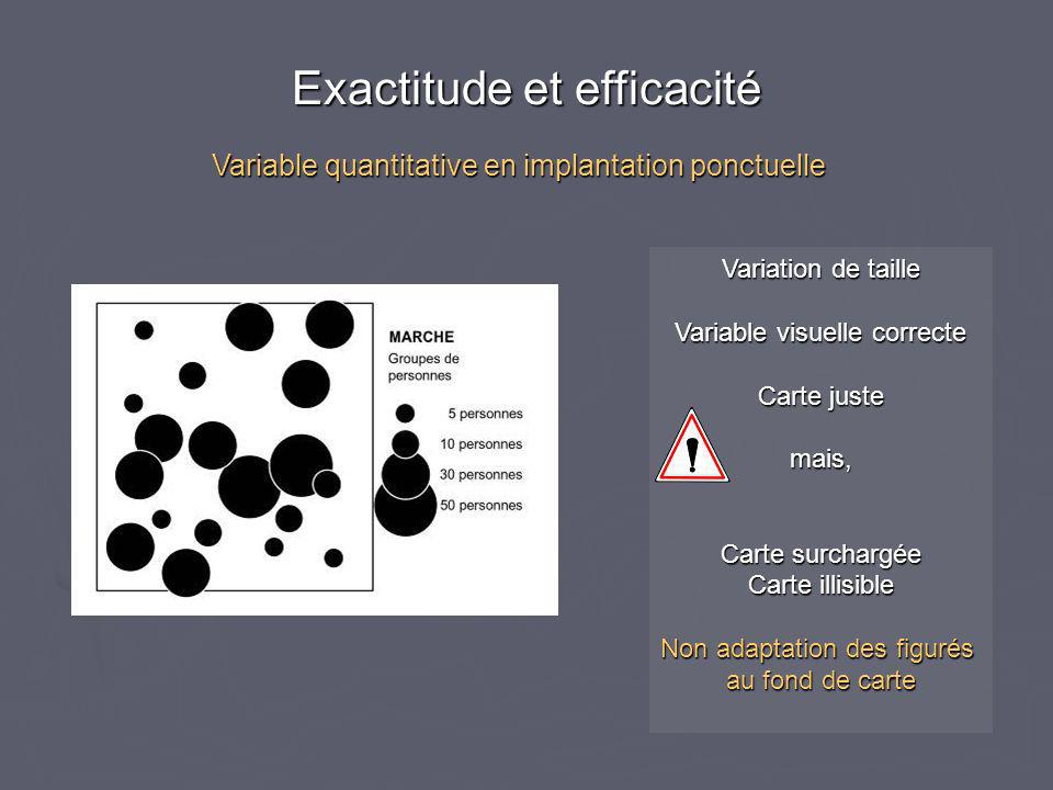 Variation de taille Variable visuelle correcte Carte juste mais, Carte surchargée Carte illisible Non adaptation des figurés au fond de carte Variable