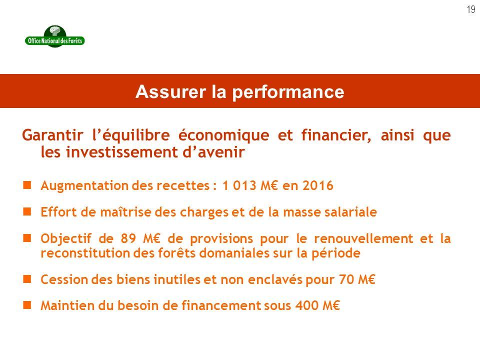 19 Garantir léquilibre économique et financier, ainsi que les investissement davenir Augmentation des recettes : 1 013 M en 2016 Effort de maîtrise de