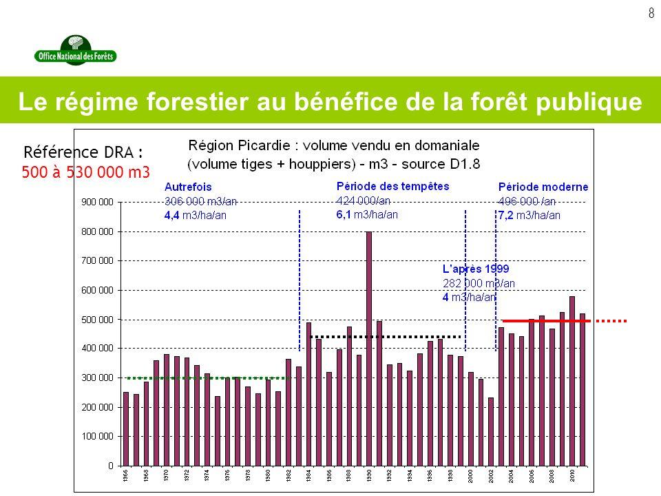 8 Le régime forestier au bénéfice de la forêt publique Référence DRA : 500 à 530 000 m3