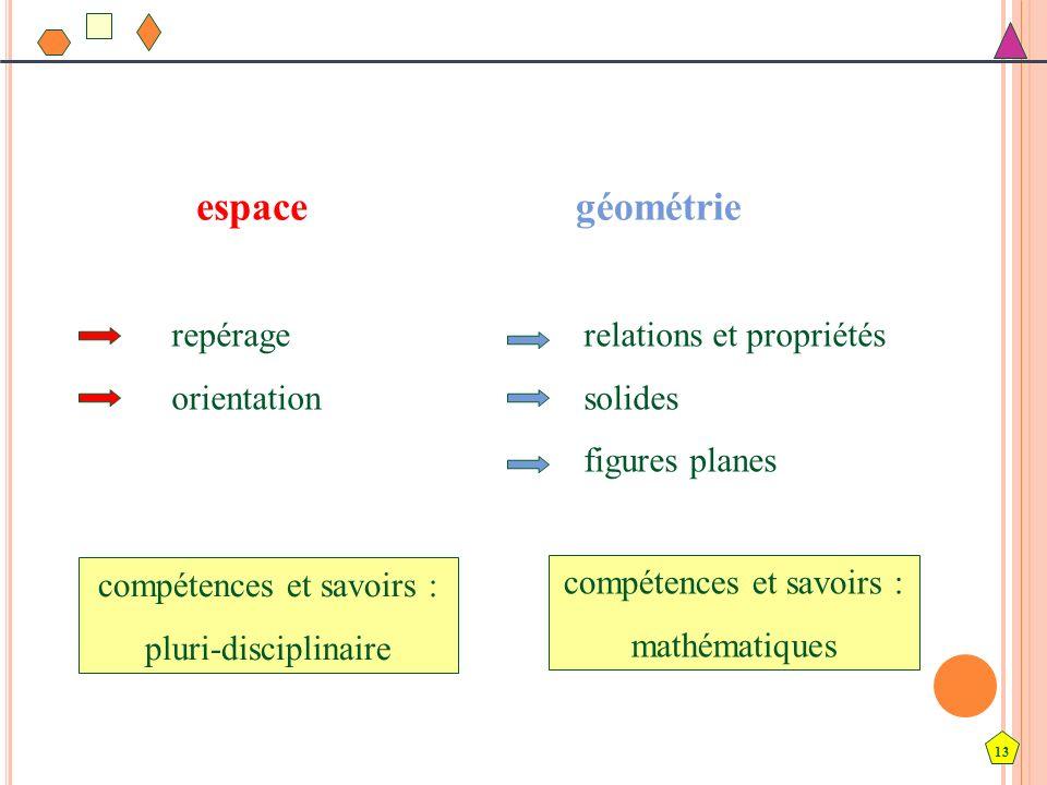 13 espacegéométrie repérage orientation relations et propriétés solides figures planes compétences et savoirs : pluri-disciplinaire compétences et sav
