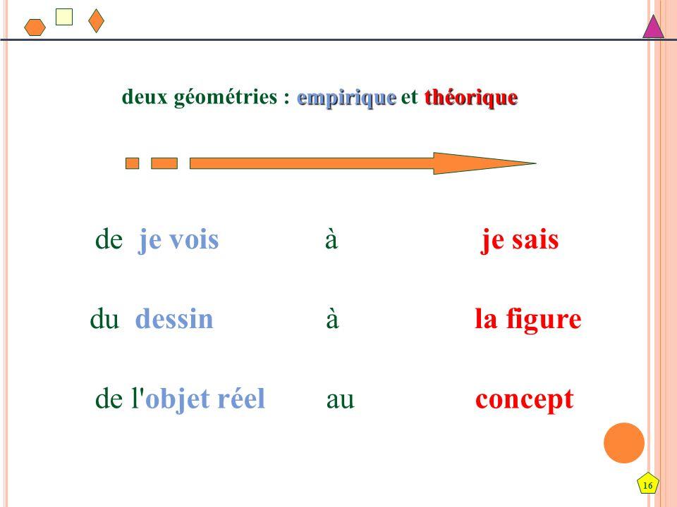 16 deux géométries : empirique et théorique de l'objet réel au concept du dessin à la figure de je vois à je sais