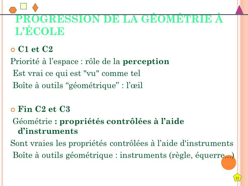22 PROGRESSION DE LA GÉOMÉTRIE À LÉCOLE C1 et C2 Priorité à lespace : rôle de la perception Est vrai ce qui est