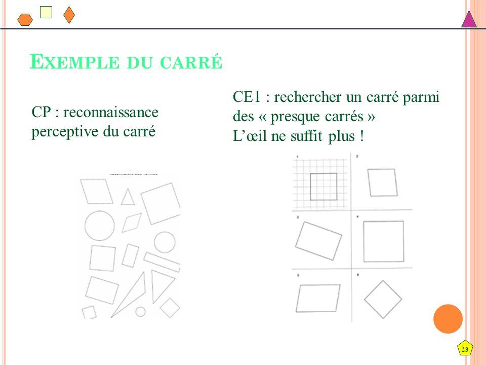 23 E XEMPLE DU CARRÉ CP : reconnaissance perceptive du carré CE1 : rechercher un carré parmi des « presque carrés » Lœil ne suffit plus !